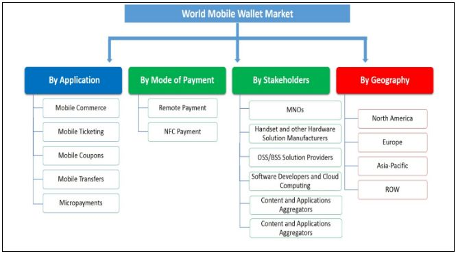 Mobile wallet market segmentation