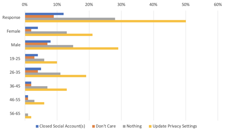 More people trust (and distrust) Facebook than any other social site - [survey]
