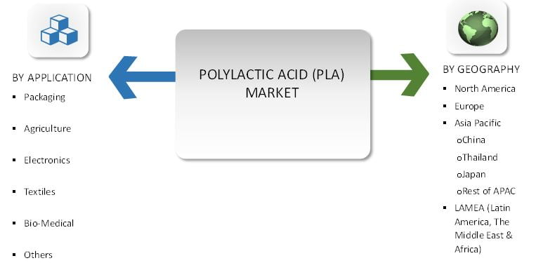 Polylactic Acid (PLA) Market Size and Share by Application