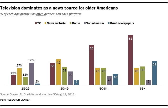 Those under 50 years of age get the majority of their news from social media and news websites.