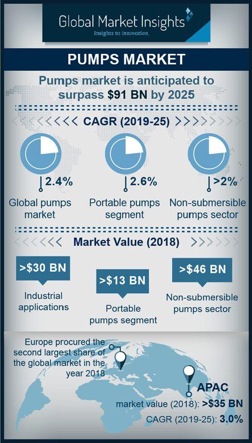pumps industry