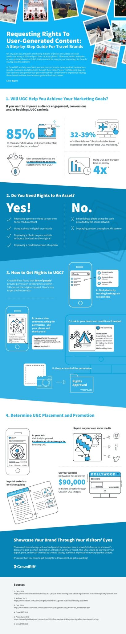 Requesting Rights to User-Generated Content: A Guide for Travel Brands (and Others) [Infographic] : MarketingProfs Article