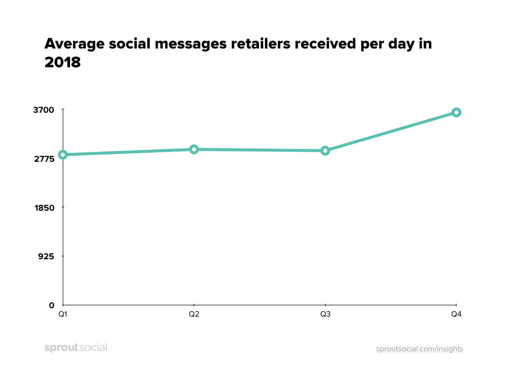 Retailers Can Expect 28% More Social Messages in Holiday 2019