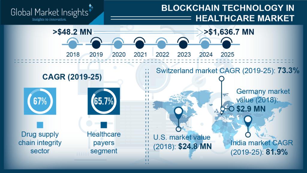 blockchain technology in healthcare industry