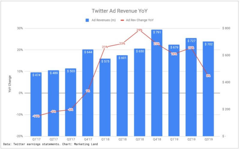Twitter ad revenue growth slumps to 8% in Q3 even as user growth continues