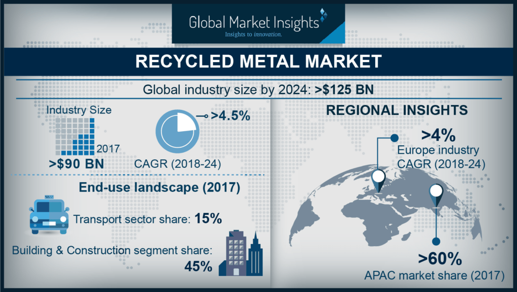 recycled metal industry trends