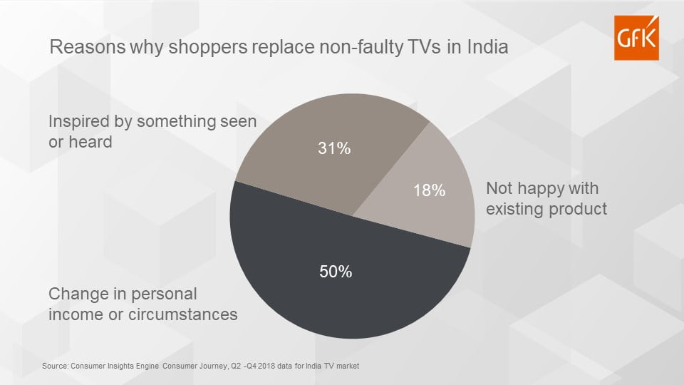 GfK: How the consumer journey starts in India