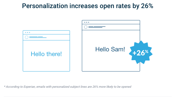 Personalization increases open rates by 26%. Personalization can help you write emails that get read.