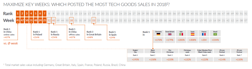 GfK Black Friday data on total market sales value for technical consumer goods tcg industry chart