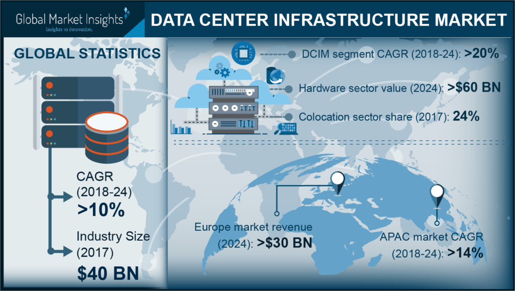 data center infrastructure (DCI) Market