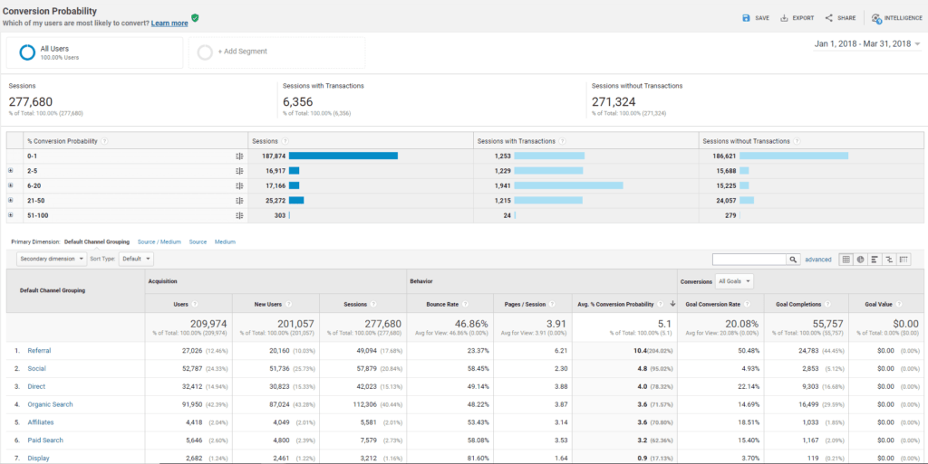 Conversion Probability Report in Google Analytics