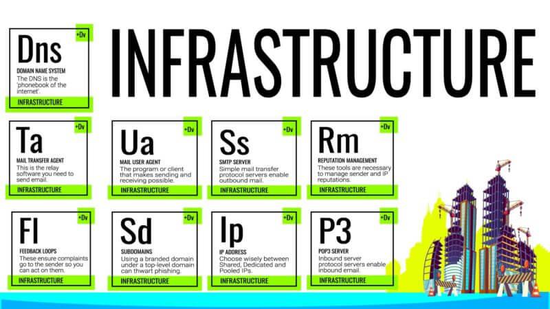 Email marketing: Infrastructure intelligence - Marketing Land