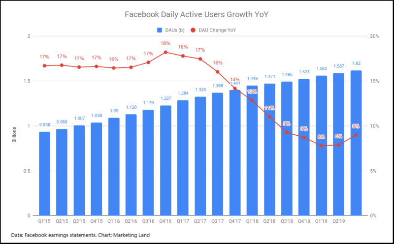 Facebook ad impressions rise, driven by News Feed, Instagram Stories and Feed ads