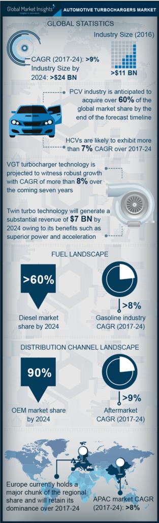 Automotive turbochargers industry