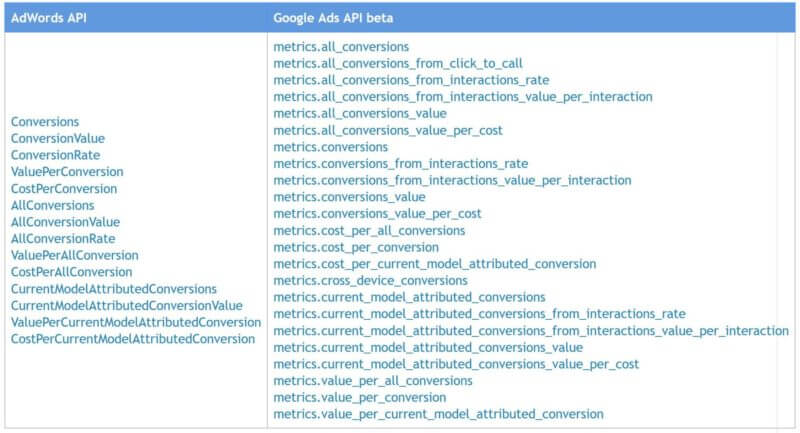 Google Ads overreported conversions due to bug - working on a fix