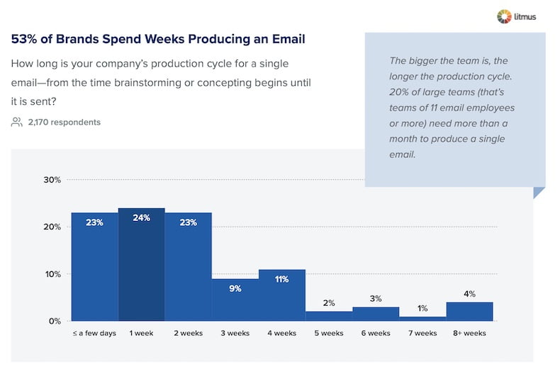 How Long Does It Take to Produce a Marketing Email?
