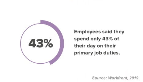 How Much Work Do Workers Actually Do at Work?