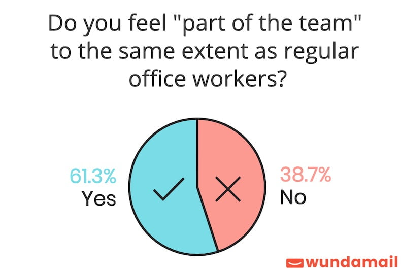 How Productive Are Remote Workers?