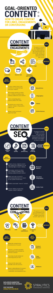 How to Create Content for Links, Engagements and Conversions (infographic) / Digital Information World