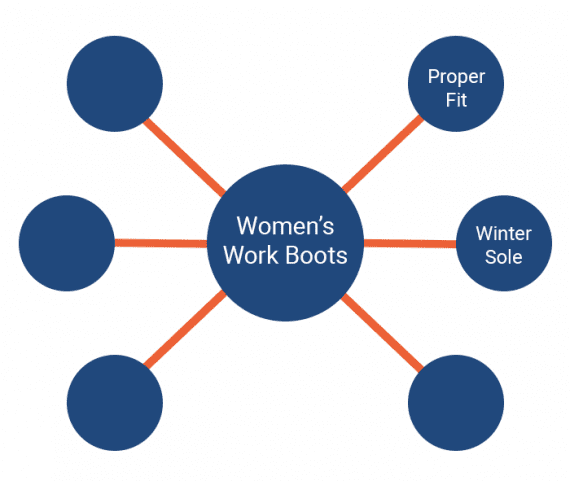 "The pillar page or content is the center of a hub (""Women"