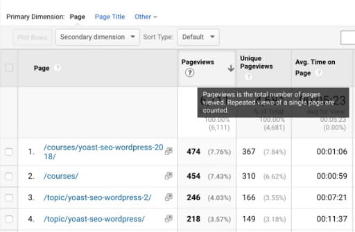 This is an example of how you can see pageviews on underperforming content using SEO sites.