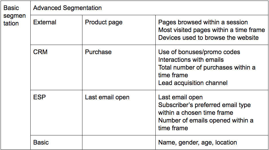This table describes advanced segmentation: one of the best ecommerce email tools you can use.