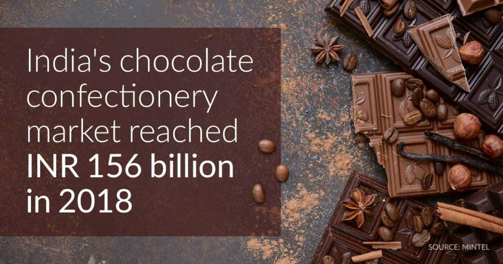 India's chocolate market reached INR 156 billion