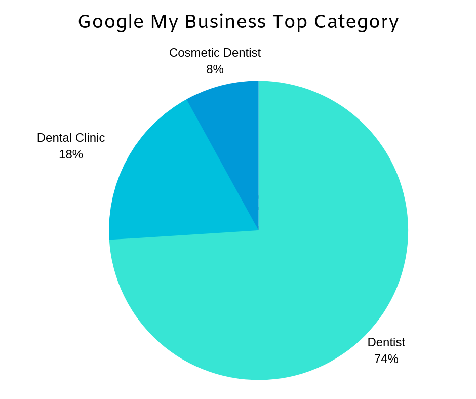 Michigan Dentist Local SEO: A Dive into Google My Business Listings