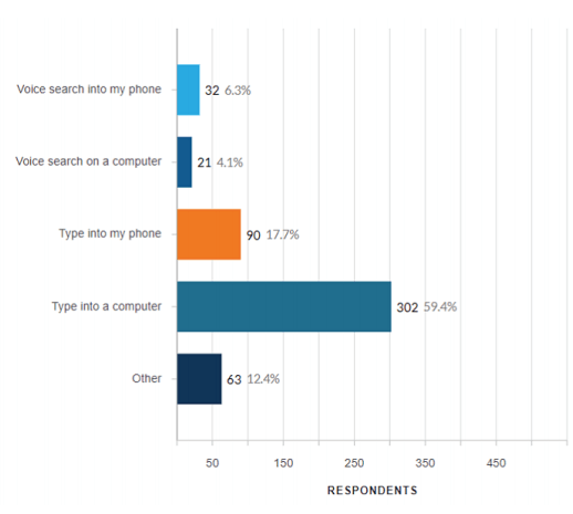 Nearly 60% prefer PC to smartphones for local search survey finds, but there's a catch