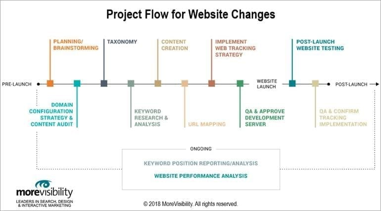 Prioritize SEO During Your Website Redesign: MoreVisibility