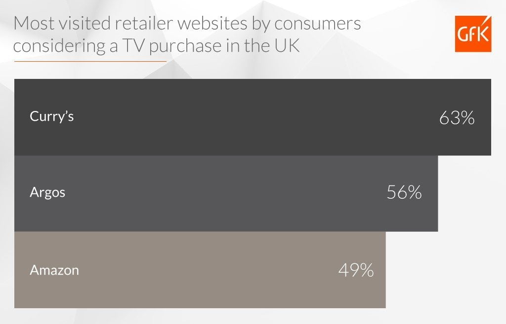 Global_201811_GfK_Blog_Consumer_Insights_Engine_Infographic_most_visited_retailer_websites_by_consumers_considering_a_TV_purchase_in_UK