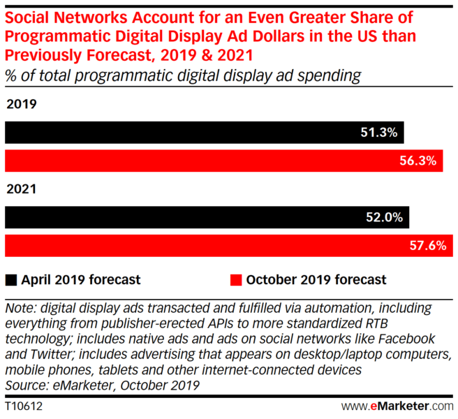 Social now dominates $57.3 billion U.S. programmatic display market