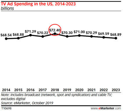 TV ad spending has peaked, will be less than 25% of total pie by 2022 - forecast