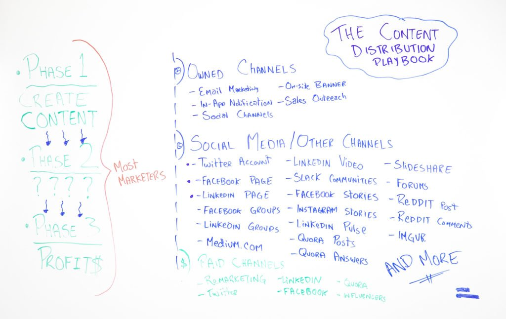 The Content Distribution Playbook - Whiteboard Friday