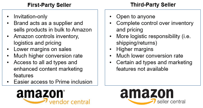 The Difference Between Amazon Vendors and Sellers