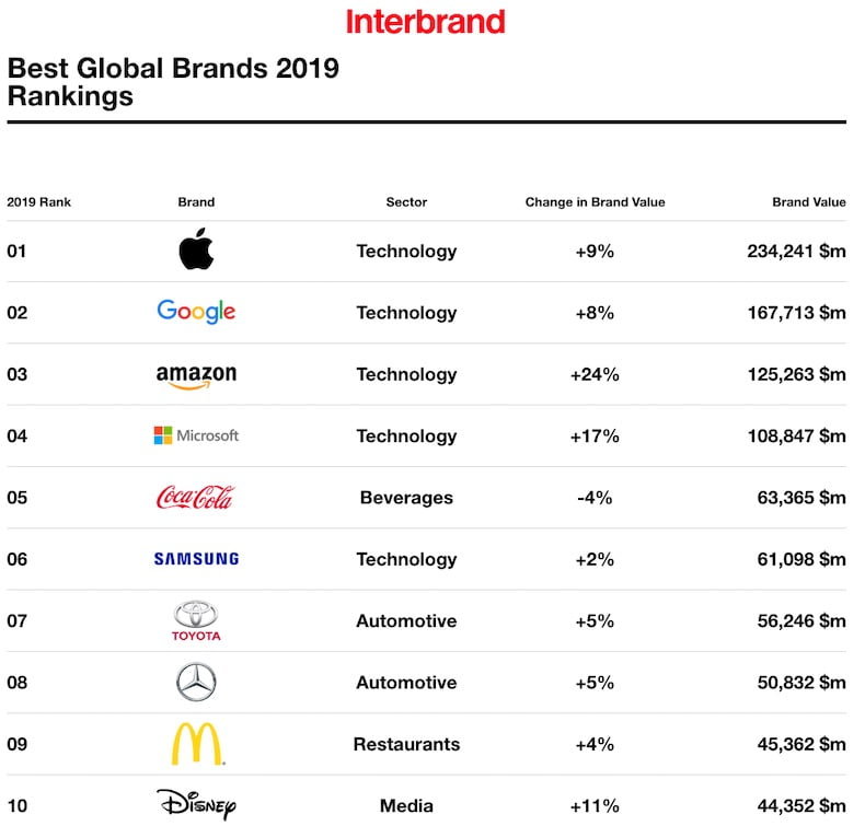 The Most Valuable Global Brands: Interbrand