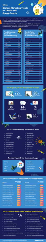 Top Twitter and Google Search Trends in Content Marketing in 2019