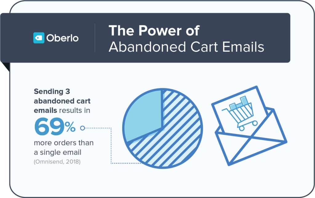 Oberlo Abandoned Cart Email Chart, Based on Omnisend Statistics