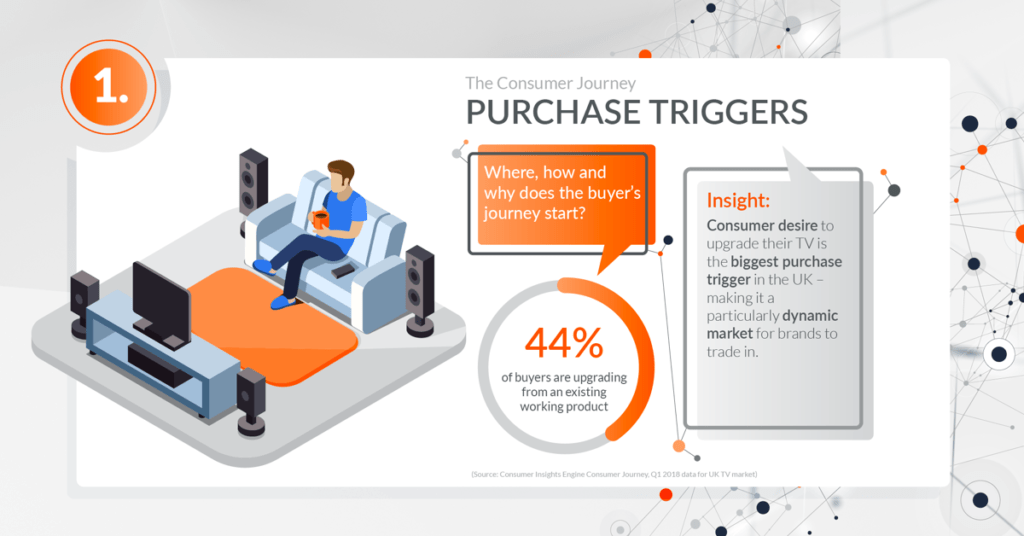 Global_201810_CIE_Blog_Infographic_The_consumer_journey_purchase_triggers