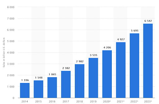 This Statista bar graph shows how global ecommerce is growing, making website translation and localization important.