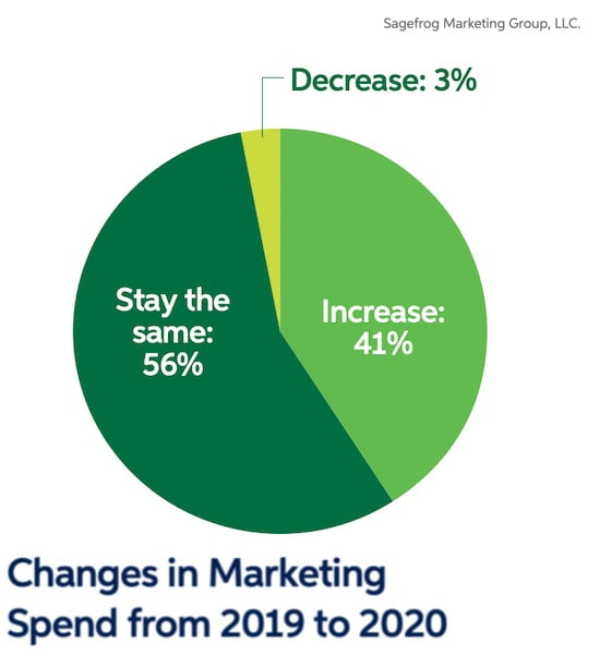 B2B Marketers' 2020 Plans: Spend, Objective, Strategy Trends