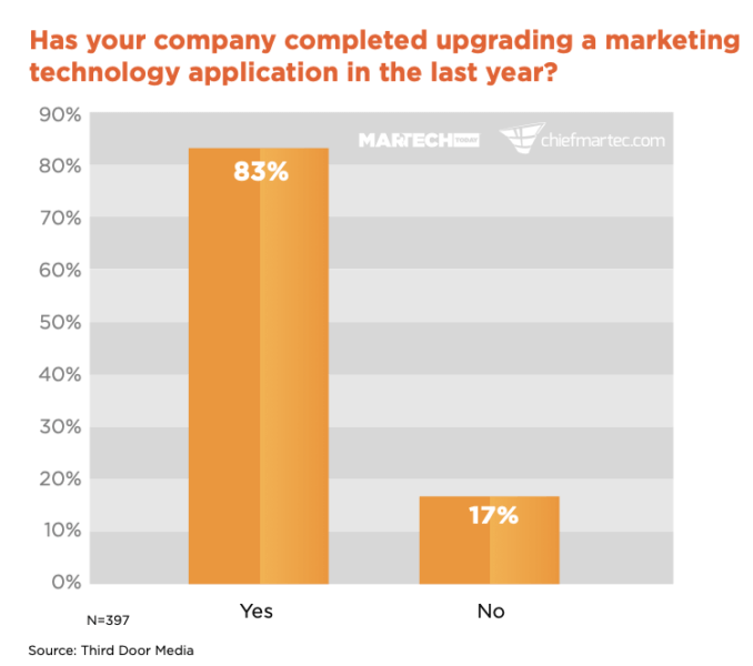 Marketers moving away from home-grown tools, hiring fresh teams for new martech