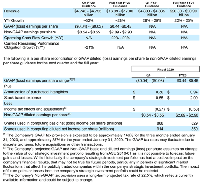 Salesforce reports 33% YoY growth in third-quarter results