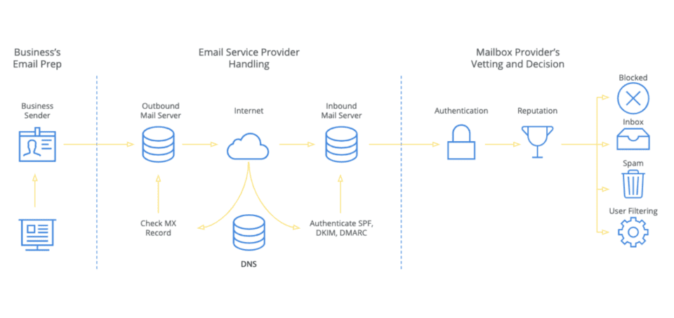 Scaling Our Infrastructure for 4+ Billion Emails in a Single Day