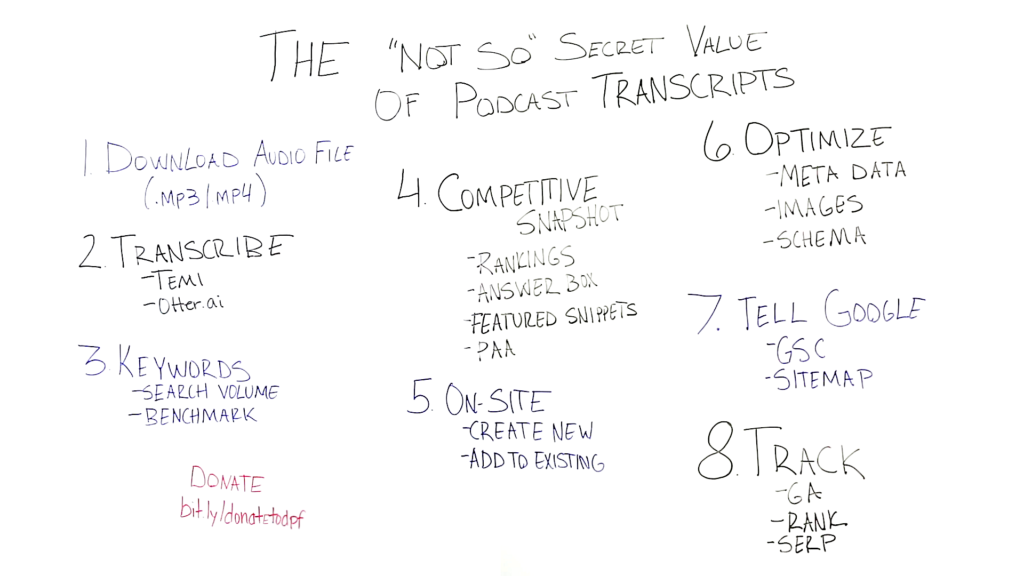 The Not-So-Secret Value of Podcast Transcripts - Whiteboard Friday