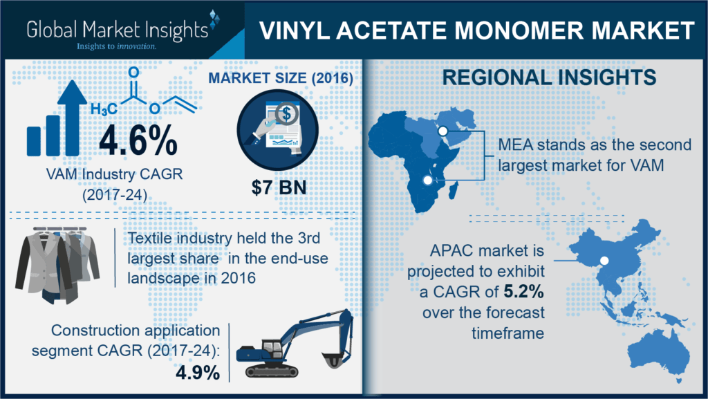 Vinyl Acetate Monomer Industry