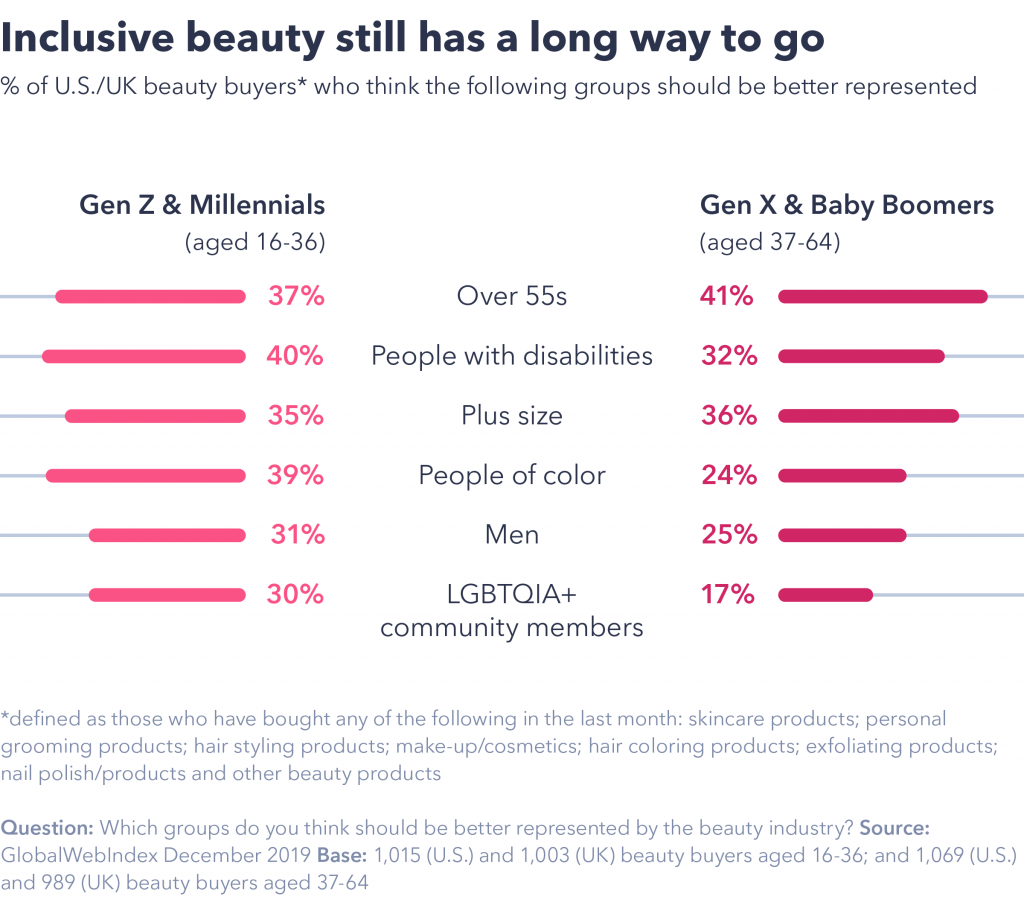 Chart showing beauty still has a long way to go