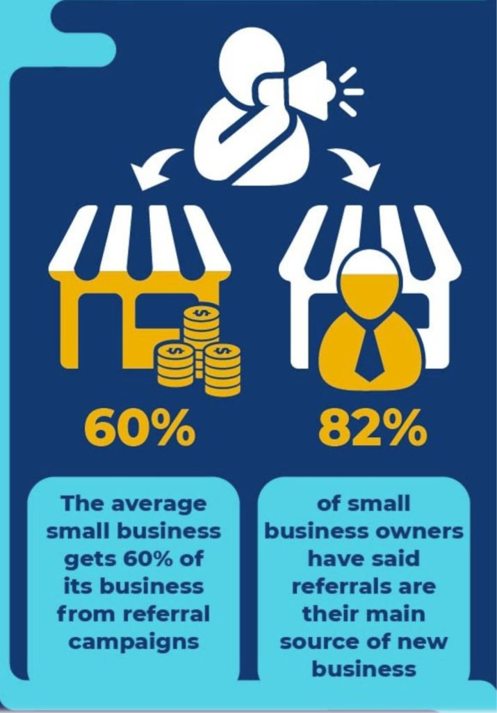 Referral campaigns drive a significant amount of revenue for small businesses.