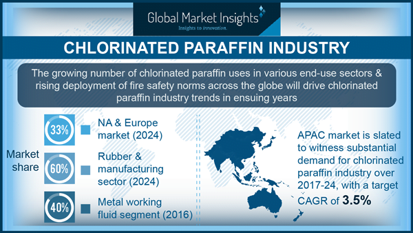 chlorinated paraffin industry