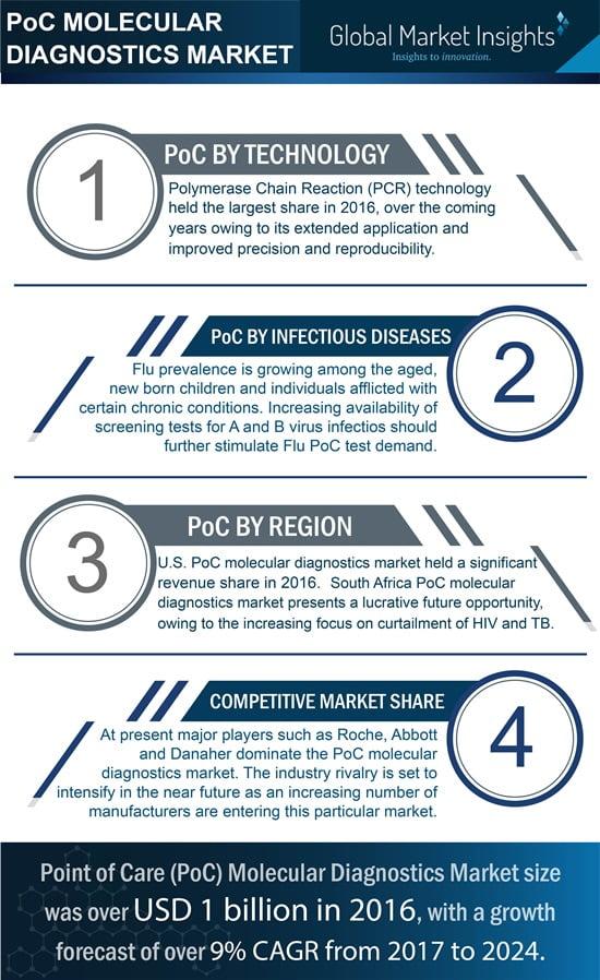 PoC molecular diagnostics industry